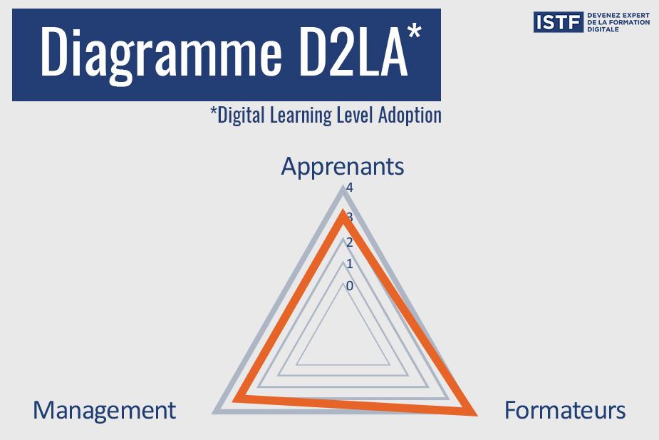 où-en-êtes-vous-du-digital-learning-facile-à-savoir-avec-le-d2la…